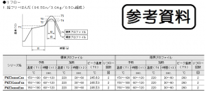 鉛フリー半田用の温度プロファイル