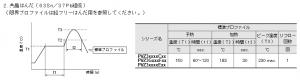 共晶半田用の温度プロファイル