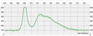 白色LEDの発光スペクトルの解析例