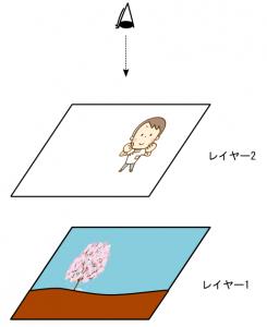 レイヤー機能の概念図