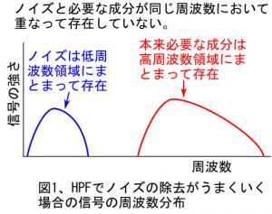 図1、HPFでノイズの除去がいまくいく場合の信号の周波数分布