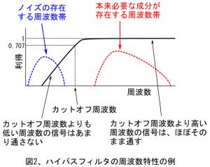 図2、ハイパスフィルタの周波数特性の例