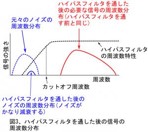 図3、ハイパスフィルタを通した後の信号の周波数分布