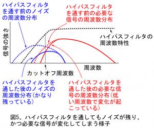 図5、ハイパスフィルタを通してもノイズが残り、かつ必要な信号が変化してしまう様子
