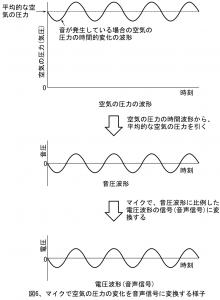 図6、マイクで空気の圧力の変化を音声信号に変換する様子