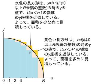 多くの長方形で円を近似している様子