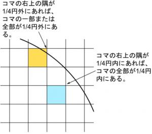 コマの全体が1/4円の内部にあるかどうかは右上の隅の座標が1/4円内にあるかどうかで判断できる