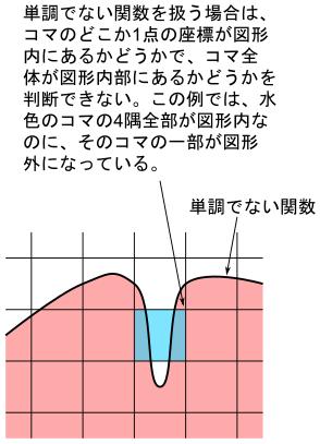 単調でない関数の場合はコマ全体が図形内にある事を保証するのが難しい