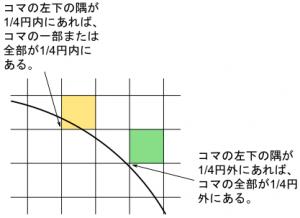 コマの全体が1/4円の外部にあるかどうかは左下の隅の座標が1/4円外にあるかどうかで判断できる