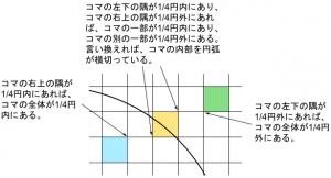 コマの右上の隅と左下の隅が1/4円の内部にあるかどうかで、コマの全体が1/4円の外部にあるか、コマの全体が1/4円の内部にあるか、コマの一部が1/4円の内部にあるかが決まる