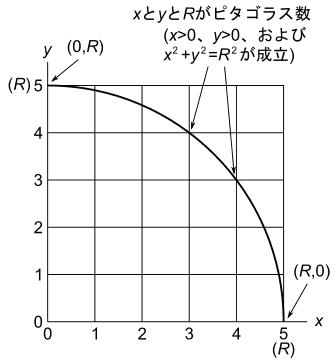 点(<i> x </i>,<i> y </i>)が1/4円の円弧上に乗る3つの場合(R=5の場合について作図)
