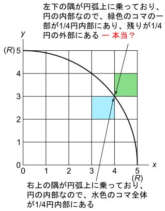 円弧上に乗る点を一律に円の内部にあると考えるとなにが起こるか?