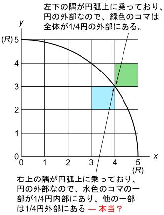 円弧上に乗る点を一律に円の外部にあると考えるとなにが起こるか?