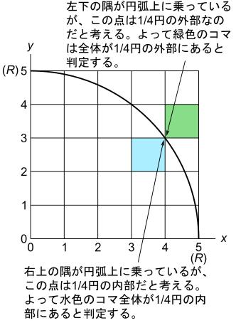 同じ点でもコマの左下の隅の場合と右上の隅の場合で扱いを変えればうまくいく