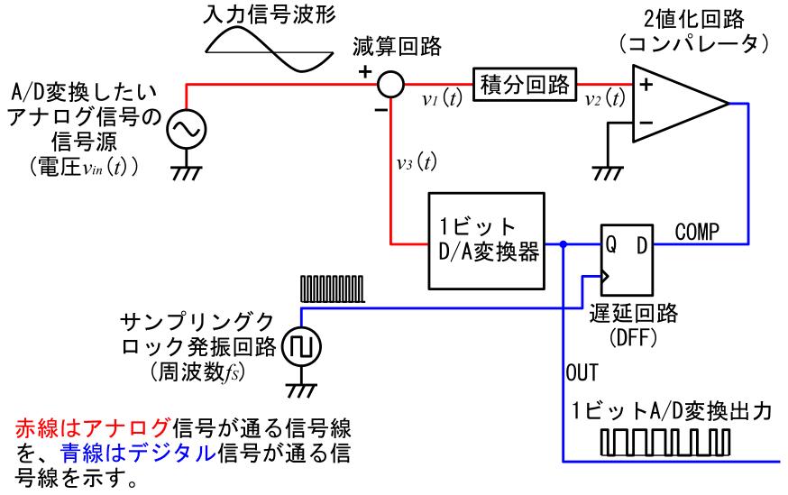 「ΔΣ変調」の解説 - しなぷすのハード製作記