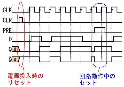 Dフリップフロップ の解説 2 しなぷすのハード製作記
